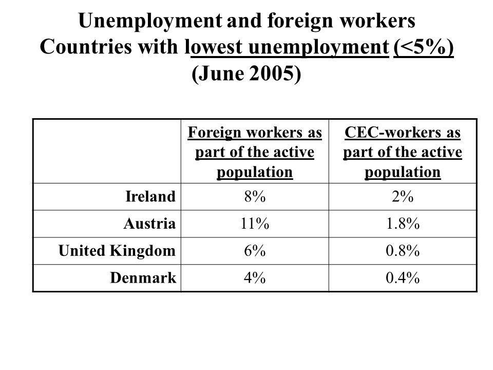 Unemployment and foreign workers Countries with lowest unemployment (<5%) (June 2005) Foreign workers as part of the active population CEC-workers as part of the active population Ireland8%2% Austria11%1.8% United Kingdom6%0.8% Denmark4%0.4%