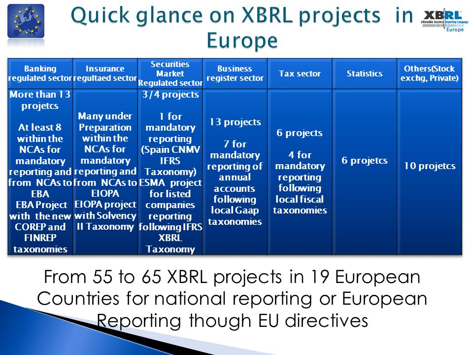  Work on the transparency directive implementation with ESMA and other stakeholders – the White Paper – IFRSSAM WG with xEBR and Usability WGs & EU adoption Committee  Work with the Eurofiling community (EBA and EIOPA) for the implementation of the CRD IV and Solvency II reporting in Banks and Insurances – COREP FINREP SII WG  Work about XBRL standard on the MSP - Multi Stakeholder Platform of the EU (ad-hoc XEU TF)  Work with the BRIS project lead by the European Commission for the interoperability of Business Registers - xEBR WG  Work on the Accounting directive implementation with the European Commission  And events …