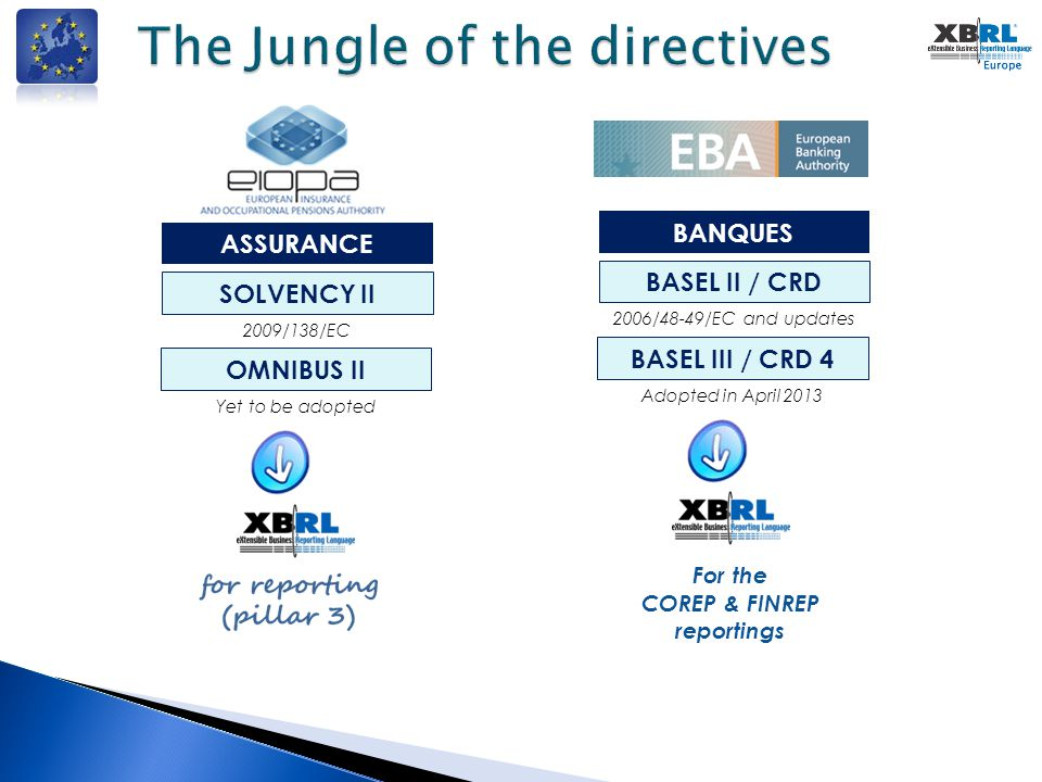 The Jungle of the directives ASSURANCE SOLVENCY II 2009/138/EC OMNIBUS II Yet to be adopted BANQUES BASEL II / CRD 2006/48-49/EC and updates BASEL III