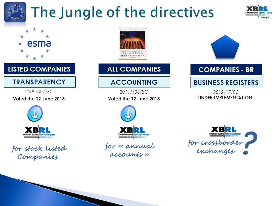  Directive voted the 12 June 2013, finally published the 6th of November 2013 on the Official Journal  The directive introduces XBRL as the possible standard for the mandatory reporting for all the stock listed companies in EU.