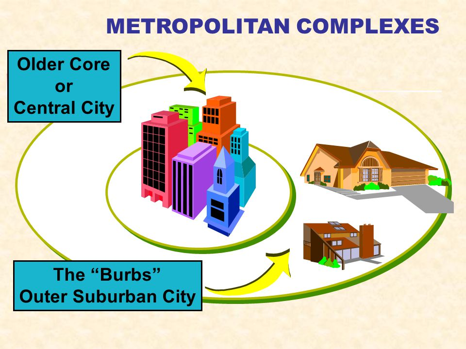 Older Core or Central City The Burbs Outer Suburban City METROPOLITAN COMPLEXES
