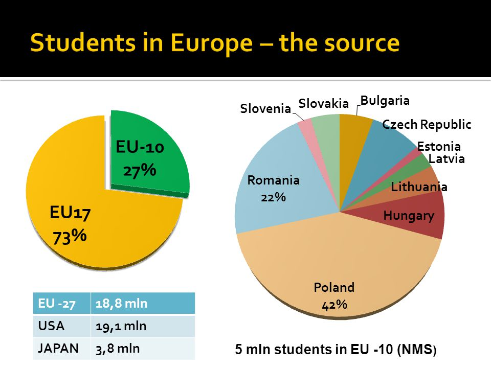 7 Europe cries for the huge outflow of young educated Europeans to the USA, but MC fellows net flow shows the same but inside Europe Internal European brain drain