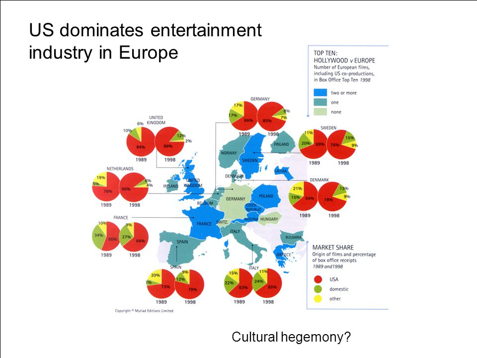 US dominates entertainment industry in Europe Cultural hegemony?