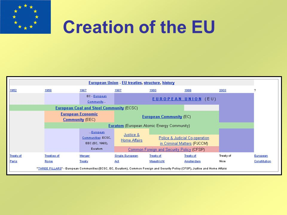 Creation of the EU
