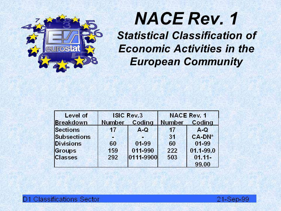 ISIC Rev.3 International Standard Classification of All Economic Activities