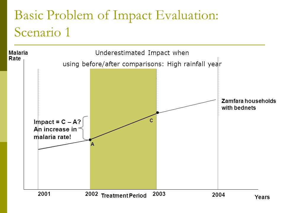Years Malaria Rate 200120022003 2004 Treatment Period A C Impact = C – A? An increase in malaria rate! Underestimated Impact when using before/after c