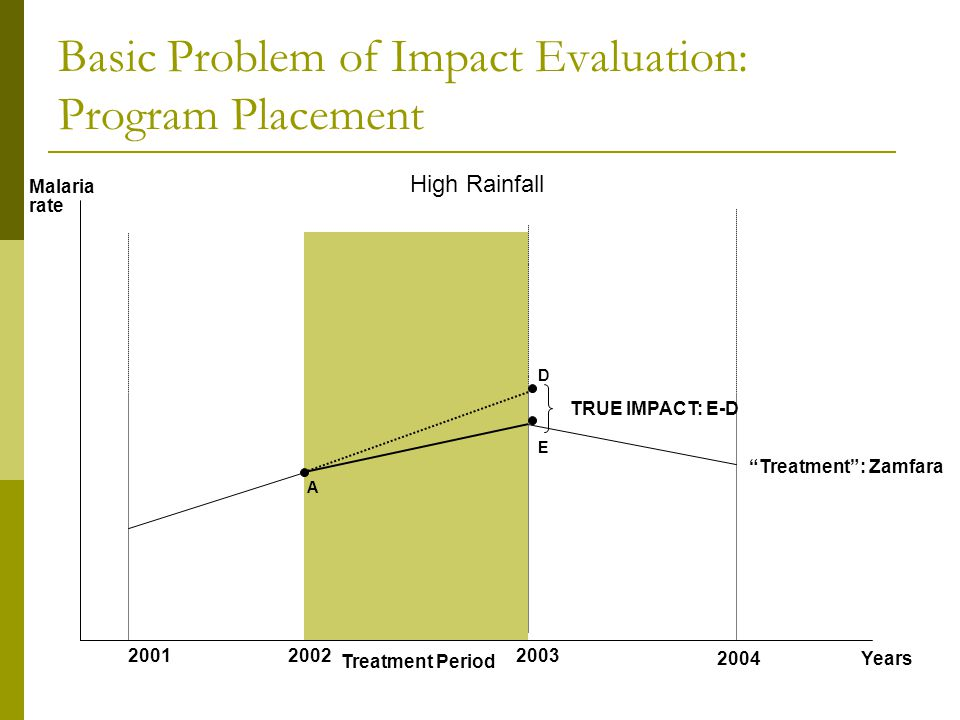 "Years Malaria rate 200120022003 2004 Treatment Period High Rainfall Basic Problem of Impact Evaluation: Program Placement ""Treatment"": Zamfara A D E T"