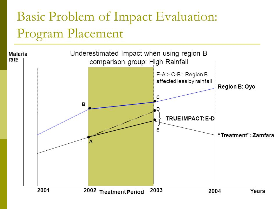 Years Malaria rate 200120022003 2004 Treatment Period Underestimated Impact when using region B comparison group: High Rainfall Basic Problem of Impac