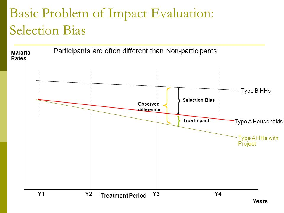 Type A HHs with Project Type A Households Years Malaria Rates Y1Y2Y3Y4 Treatment Period Basic Problem of Impact Evaluation: Selection Bias Type B HHs