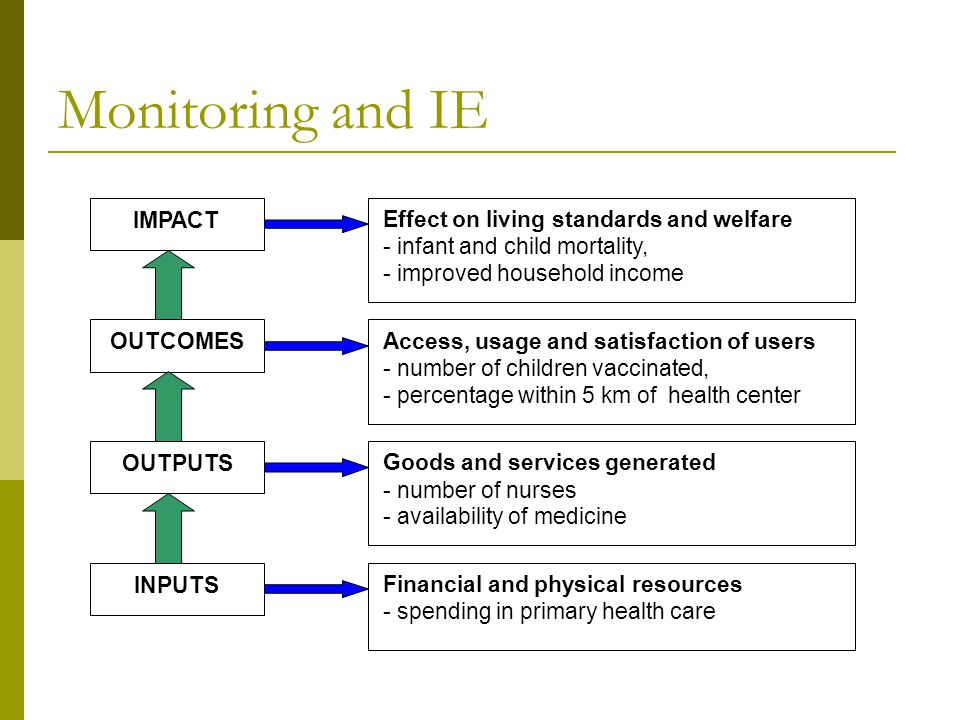 Monitoring and IE IMPACT OUTPUTS OUTCOMES INPUTS Effect on living standards and welfare - infant and child mortality, - improved household income Fina