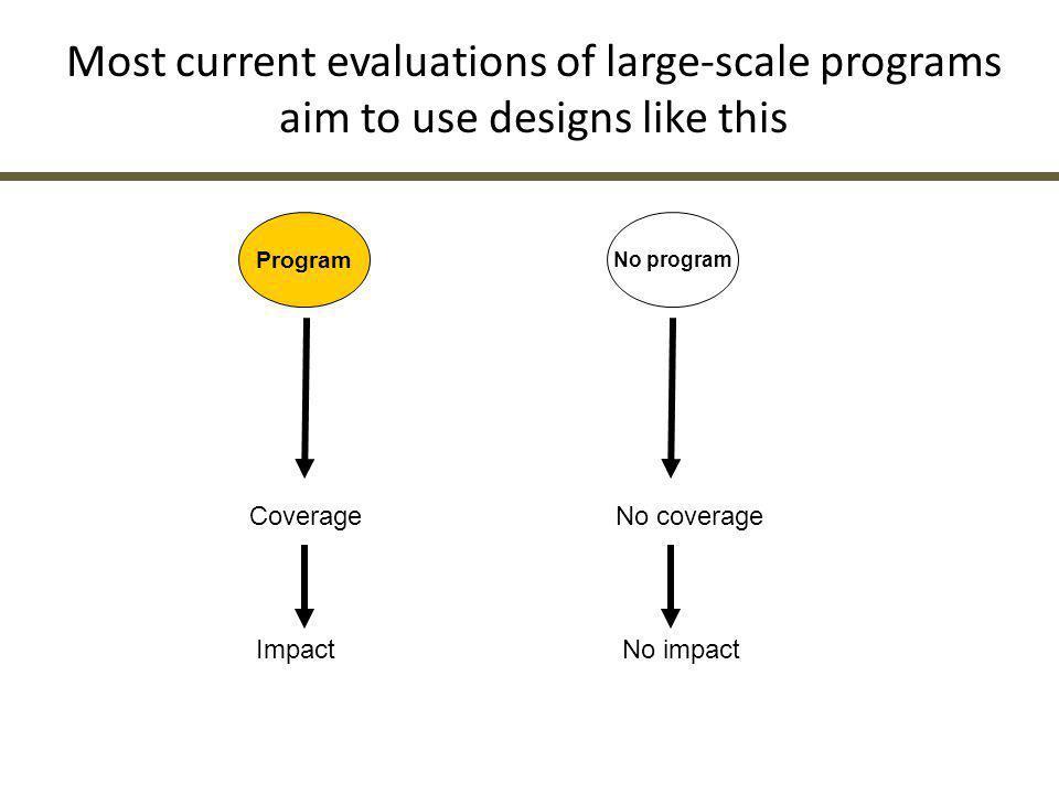 Evaluation platform Summative data analyses Did programs increase coverage.