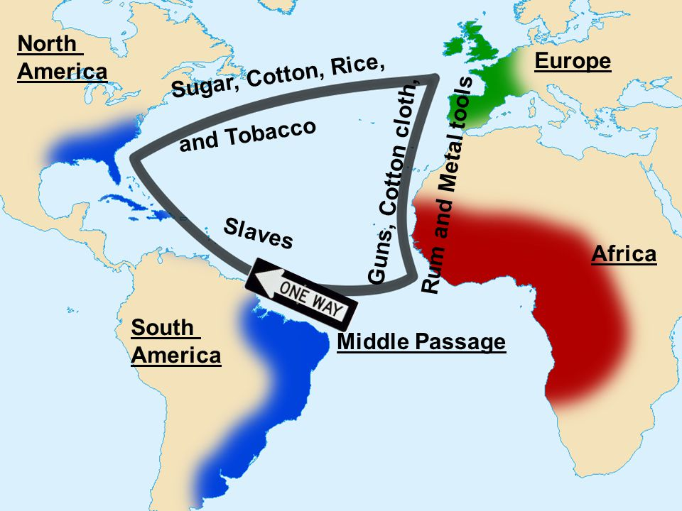 North America Europe Africa South America Guns, Cotton cloth, Rum and Metal tools Slaves Sugar, Cotton, Rice, and Tobacco Middle Passage