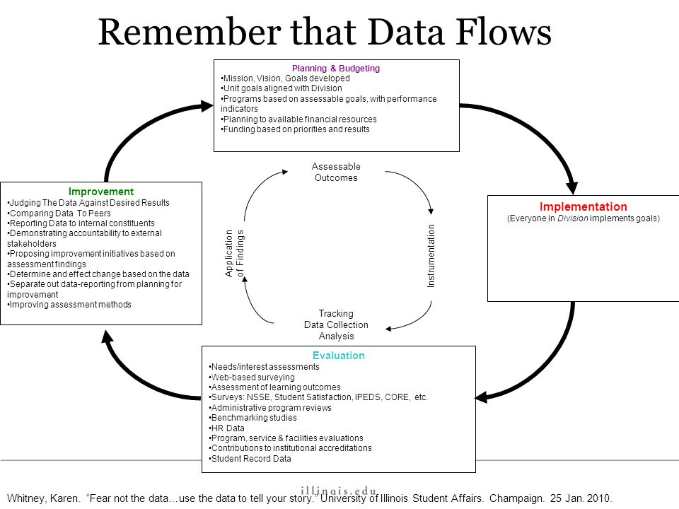 Remember that Data Flows Improvement Judging The Data Against Desired Results Comparing Data To Peers Reporting Data to internal constituents Demonstr