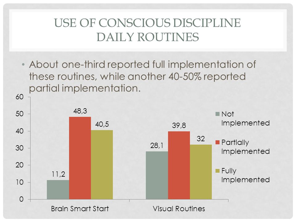 USE OF CONSCIOUS DISCIPLINE DAILY ROUTINES About one-third reported full implementation of these routines, while another 40-50% reported partial imple