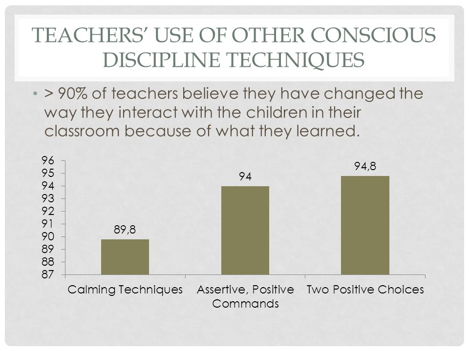 TEACHERS' USE OF OTHER CONSCIOUS DISCIPLINE TECHNIQUES > 90% of teachers believe they have changed the way they interact with the children in their classroom because of what they learned.