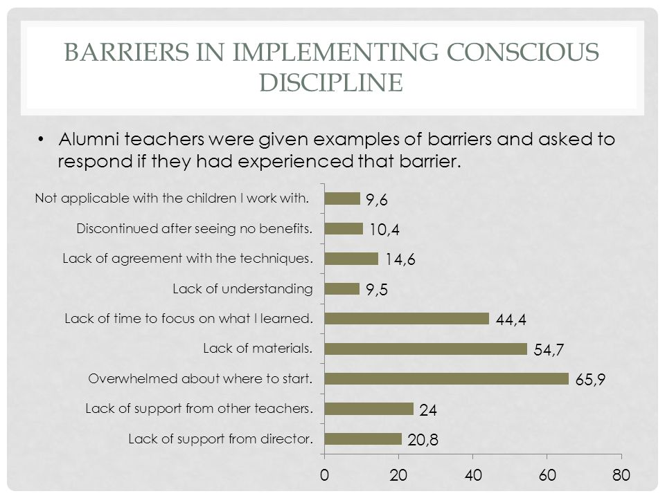 BARRIERS IN IMPLEMENTING CONSCIOUS DISCIPLINE Alumni teachers were given examples of barriers and asked to respond if they had experienced that barrie