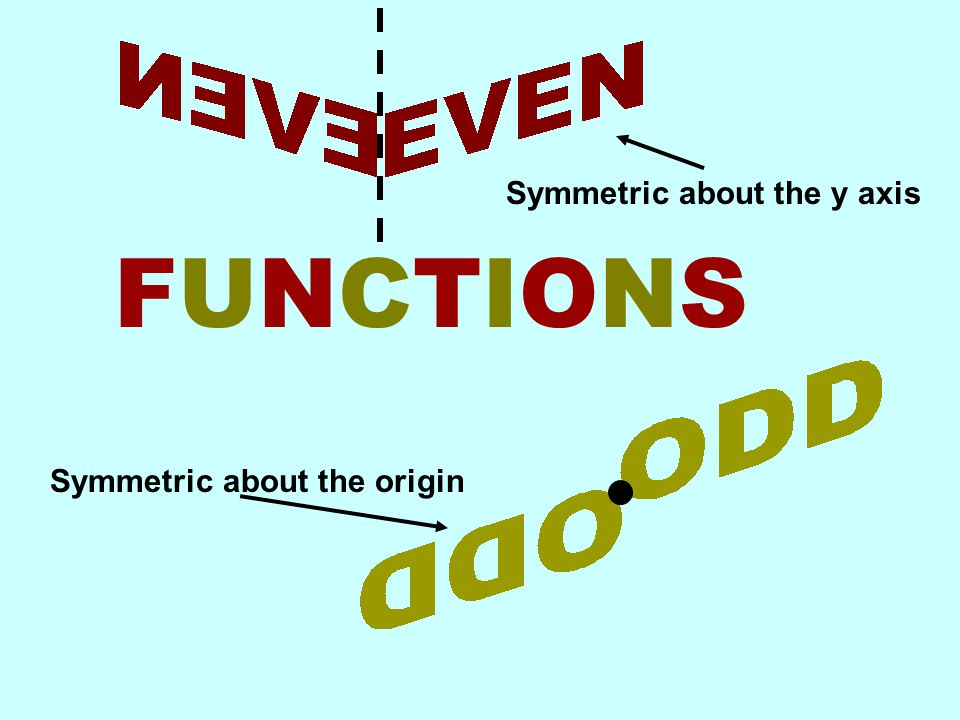 FUNCTIONSFUNCTIONS Symmetric about the y axis Symmetric about the origin