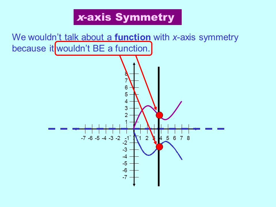 2-7-6-5-4-3-21573 0468 7 1 2 3 4 5 6 8 -2 -3 -4 -5 -6 -7 We wouldn't talk about a function with x-axis symmetry because it wouldn't BE a function. x-a