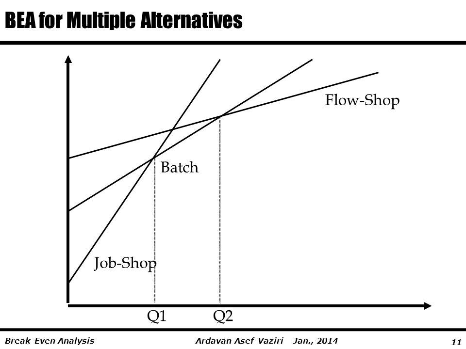 11 Ardavan Asef-Vaziri Jan., 2014Break-Even Analysis BEA for Multiple Alternatives Job-Shop Batch Flow-Shop Q1Q2