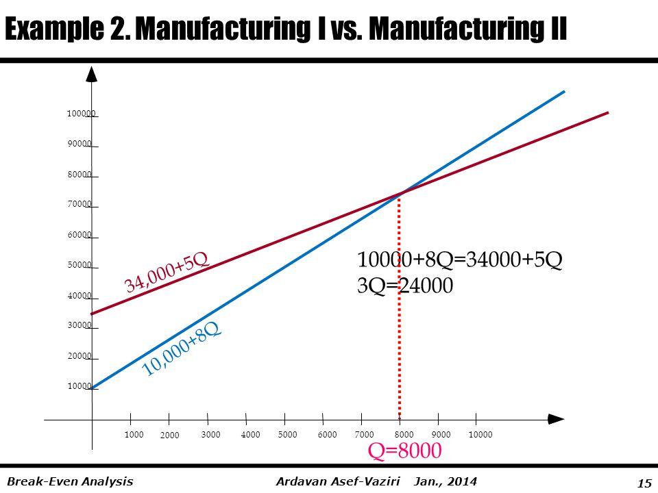 15 Ardavan Asef-Vaziri Jan., 2014Break-Even Analysis Example 2. Manufacturing I vs. Manufacturing II 34,000+5Q 10,000+8Q 10000+8Q=34000+5Q 3Q=24000 Q=