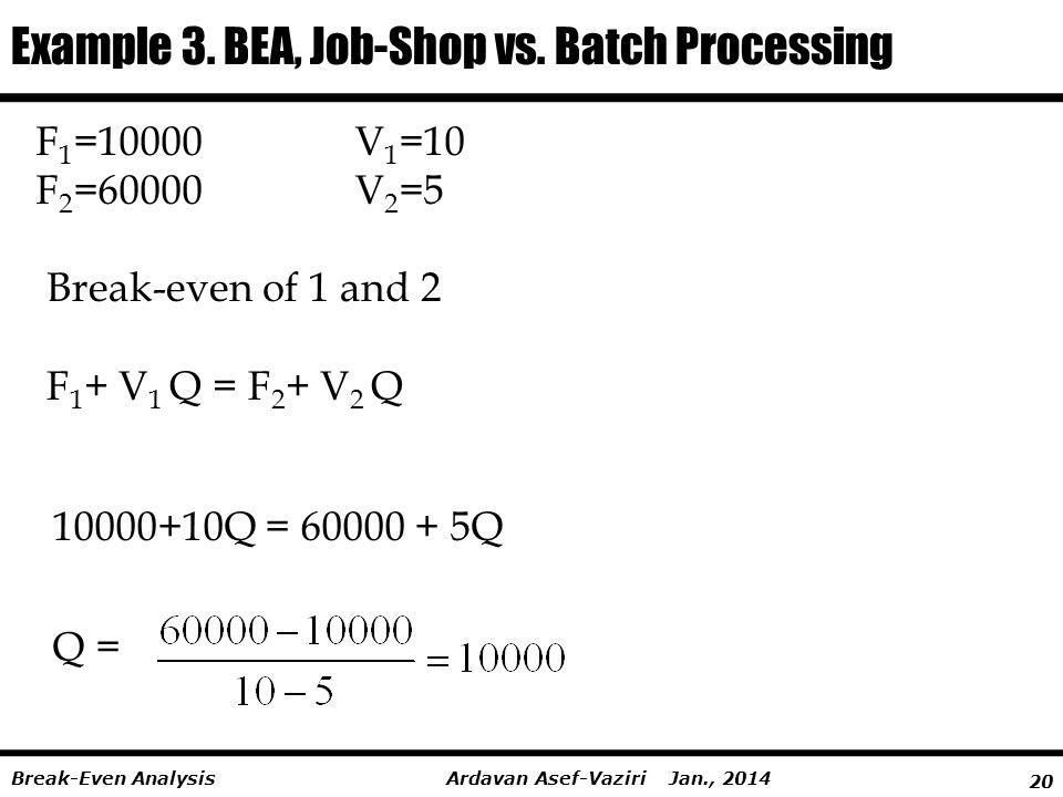 20 Ardavan Asef-Vaziri Jan., 2014Break-Even Analysis F 1 =10000V 1 =10 F 2 =60000V 2 =5 Q = Example 3.