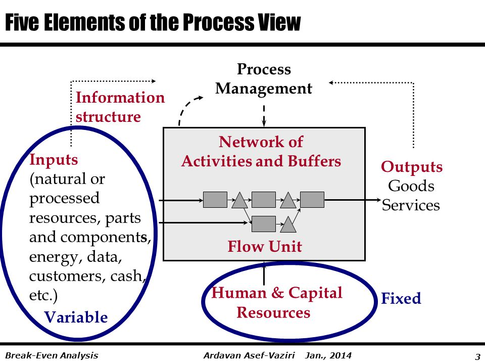 3 Ardavan Asef-Vaziri Jan., 2014Break-Even Analysis Five Elements of the Process View Outputs Goods Services Human & Capital Information structure Net