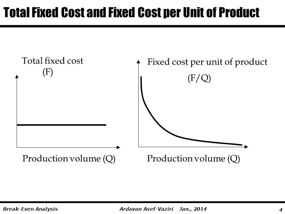 4 Ardavan Asef-Vaziri Jan., 2014Break-Even Analysis Total Fixed Cost and Fixed Cost per Unit of Product Total fixed cost (F) Production volume (Q) Fixed cost per unit of product (F/Q) Production volume (Q)