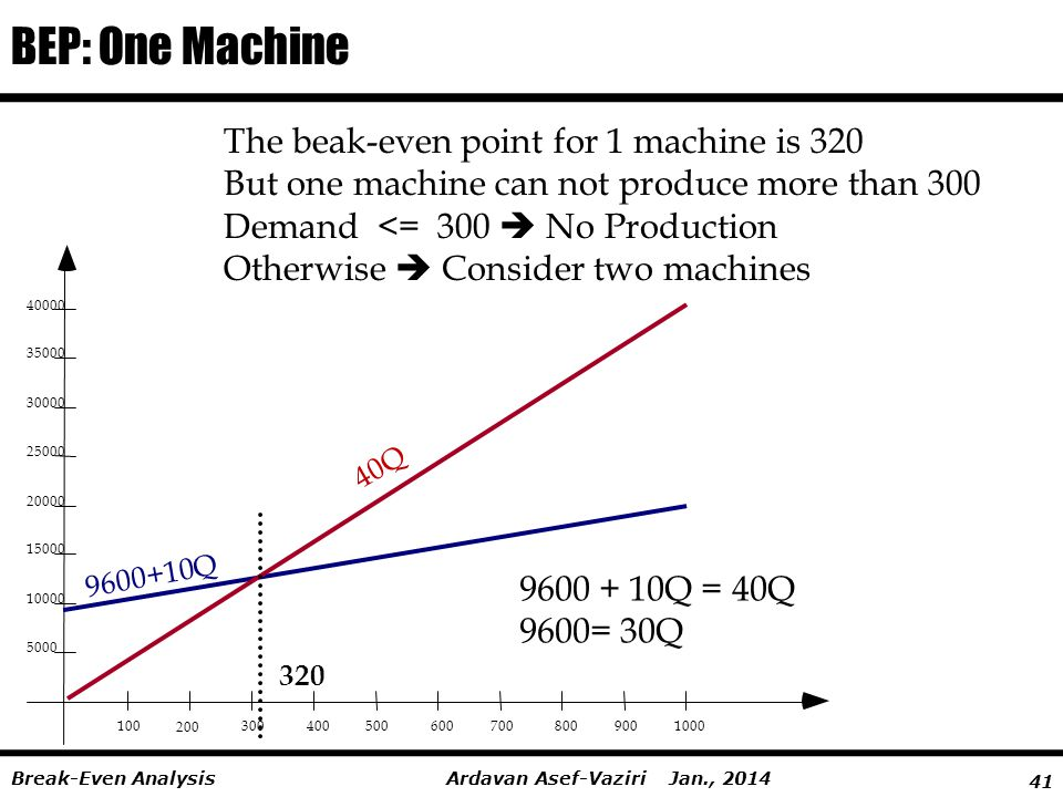 41 Ardavan Asef-Vaziri Jan., 2014Break-Even Analysis BEP: One Machine 100 200 3004005006007008009001000 5000 10000 15000 20000 25000 30000 35000 40000 9600+10Q 40Q 320 9600 + 10Q = 40Q 9600= 30Q The beak-even point for 1 machine is 320 But one machine can not produce more than 300 Demand <= 300  No Production Otherwise  Consider two machines