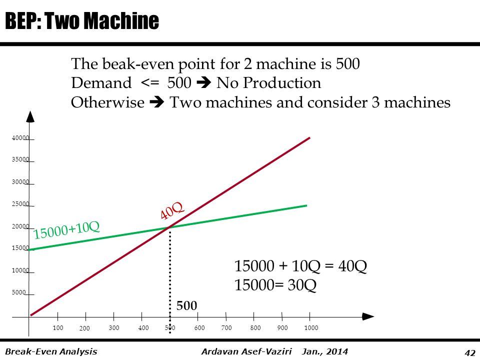 42 Ardavan Asef-Vaziri Jan., 2014Break-Even Analysis BEP: Two Machine 100 200 3004005006007008009001000 5000 10000 15000 20000 25000 30000 35000 40000 15000+10Q 40Q 500 15000 + 10Q = 40Q 15000= 30Q The beak-even point for 2 machine is 500 Demand <= 500  No Production Otherwise  Two machines and consider 3 machines