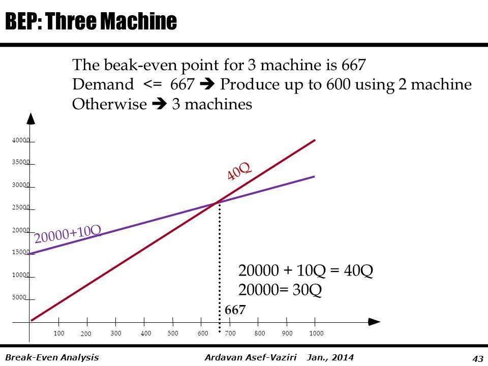 43 Ardavan Asef-Vaziri Jan., 2014Break-Even Analysis BEP: Three Machine 100 200 3004005006007008009001000 5000 10000 15000 20000 25000 30000 35000 40000 20000+10Q 40Q 667 20000 + 10Q = 40Q 20000= 30Q The beak-even point for 3 machine is 667 Demand <= 667  Produce up to 600 using 2 machine Otherwise  3 machines