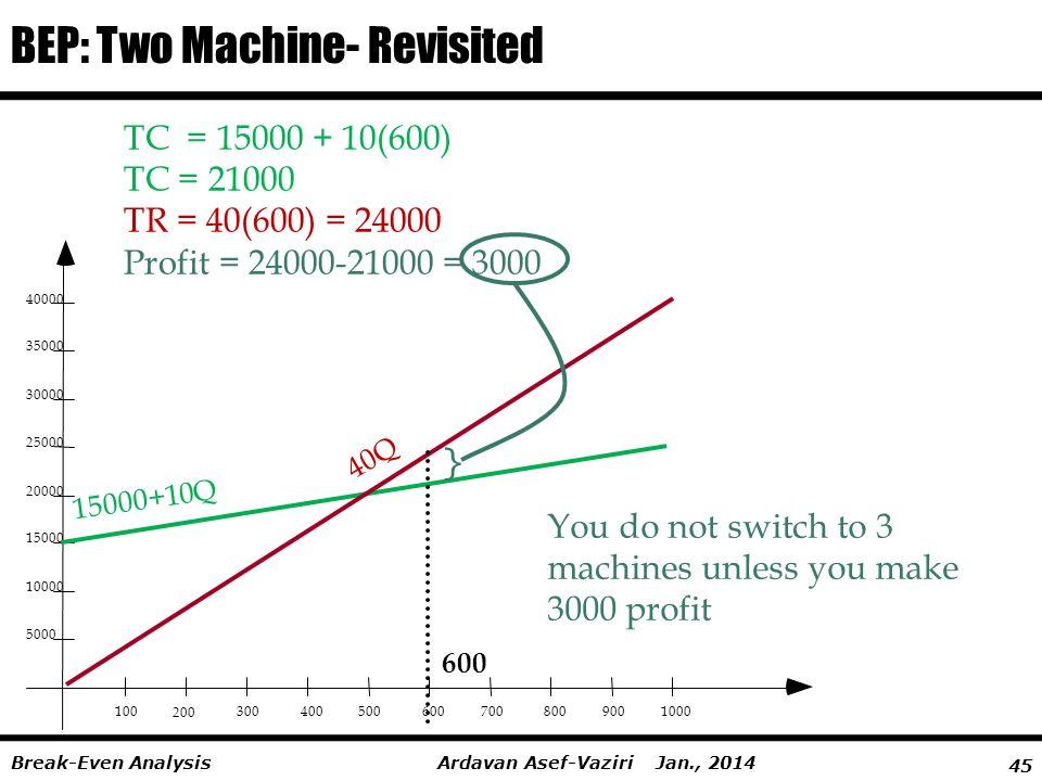 45 Ardavan Asef-Vaziri Jan., 2014Break-Even Analysis BEP: Two Machine- Revisited 100 200 3004005006007008009001000 5000 10000 15000 20000 25000 30000 35000 40000 15000+10Q 40Q 600 TC = 15000 + 10(600) TC = 21000 TR = 40(600) = 24000 Profit = 24000-21000 = 3000 } You do not switch to 3 machines unless you make 3000 profit