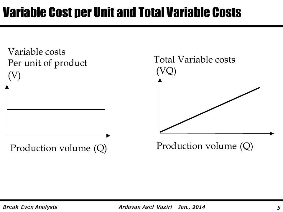 5 Ardavan Asef-Vaziri Jan., 2014Break-Even Analysis Variable Cost per Unit and Total Variable Costs Total Variable costs (VQ) Variable costs Per unit of product (V) Production volume (Q)
