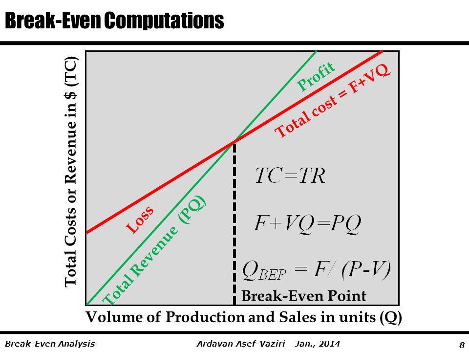 8 Ardavan Asef-Vaziri Jan., 2014Break-Even Analysis Total Costs or Revenue in $ (TC) Volume of Production and Sales in units (Q) Total Revenue (PQ) Total cost = F+VQ Loss Profit Break-Even Point Break-Even Computations