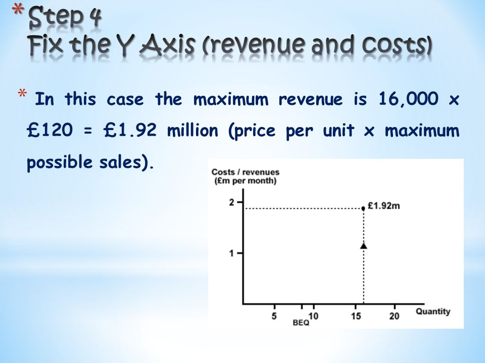 * In this case the maximum revenue is 16,000 x £120 = £1.92 million (price per unit x maximum possible sales).