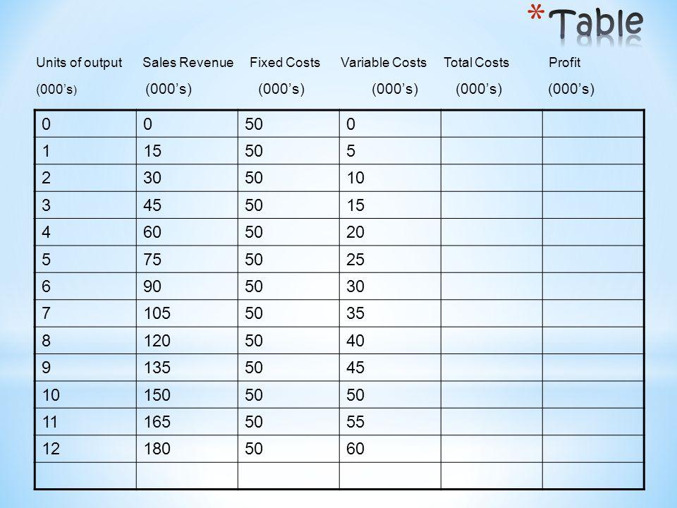 * The equation BEQ = FC/(P - VC) $480,000 per month / ($120 - $60 per unit) = $480,000/£60 = 8,000 units per month