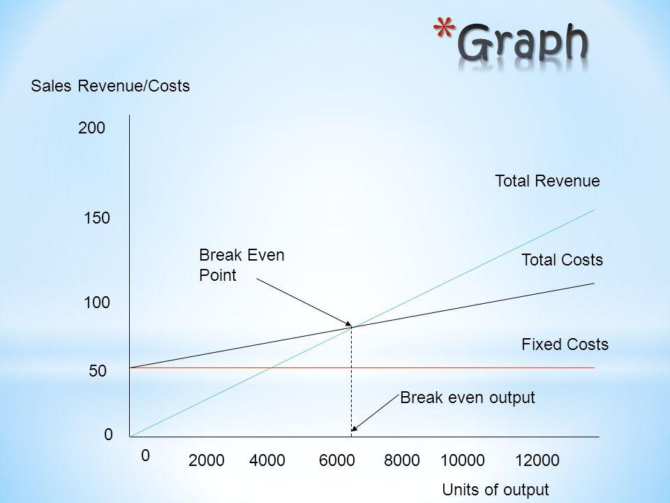 * In this case the maximum revenue is 16,000 x £120 = £1.92 million (price per unit x maximum possible sales).