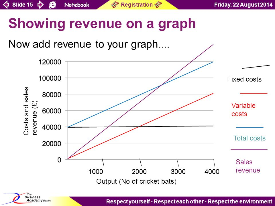 Slide 15 Notebook Friday, 22 August 2014Registration Respect yourself - Respect each other - Respect the environment Showing revenue on a graph Now add revenue to your graph....
