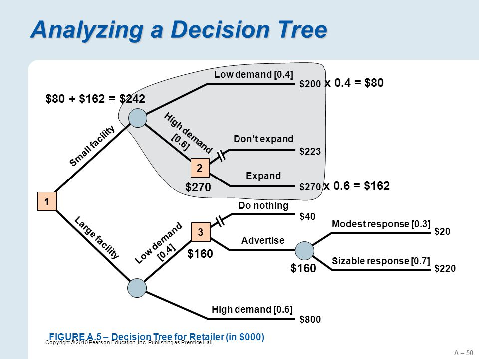 A – 50 Copyright © 2010 Pearson Education, Inc. Publishing as Prentice Hall. Analyzing a Decision Tree $200 $223 $270 $40 $800 $20 $220 Don't expand E