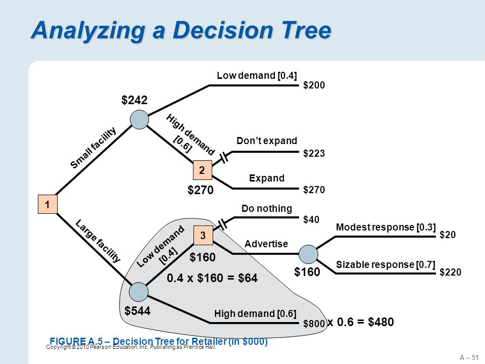 A – 51 Copyright © 2010 Pearson Education, Inc. Publishing as Prentice Hall. Analyzing a Decision Tree $200 $223 $270 $40 $800 $20 $220 Don't expand E