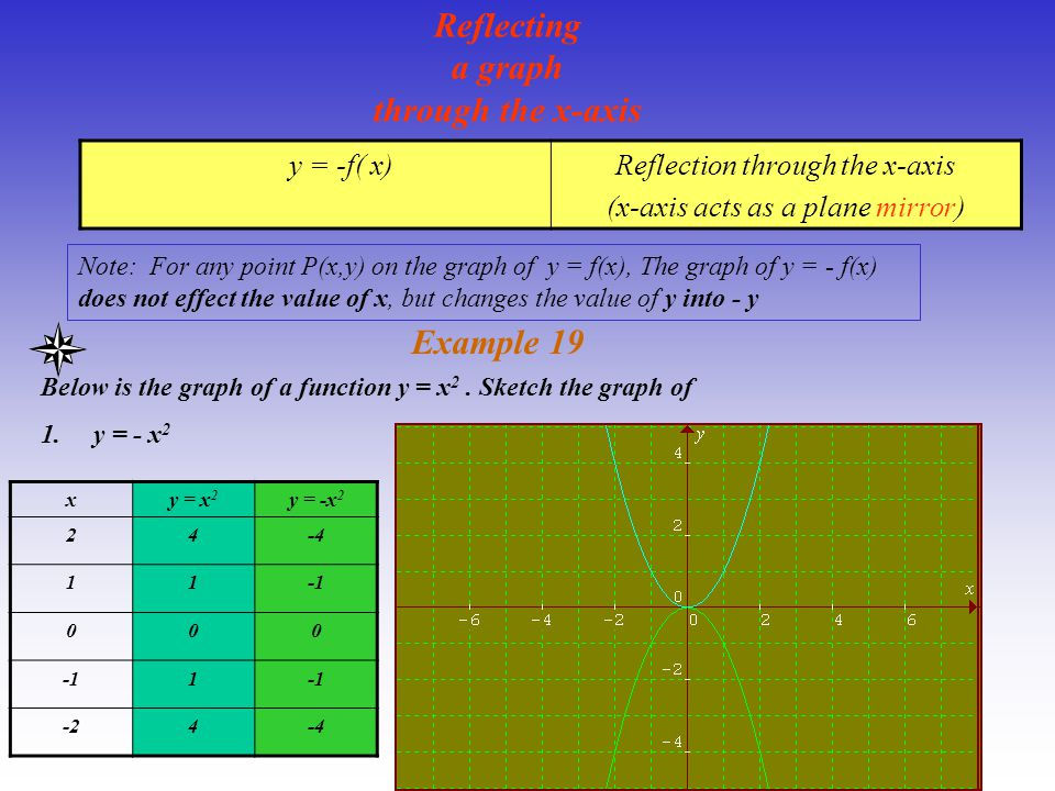 Reflecting a graph through the x-axis y = -f( x)Reflection through the x-axis (x-axis acts as a plane mirror) Example 19 Note: For any point P(x,y) on