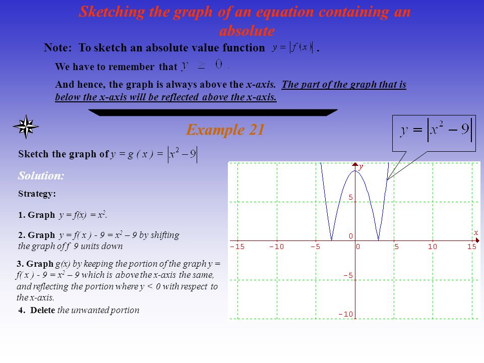 Sketching the graph of an equation containing an absolute Example 21 Sketch the graph of y = g ( x ) = Note: To sketch an absolute value function. We