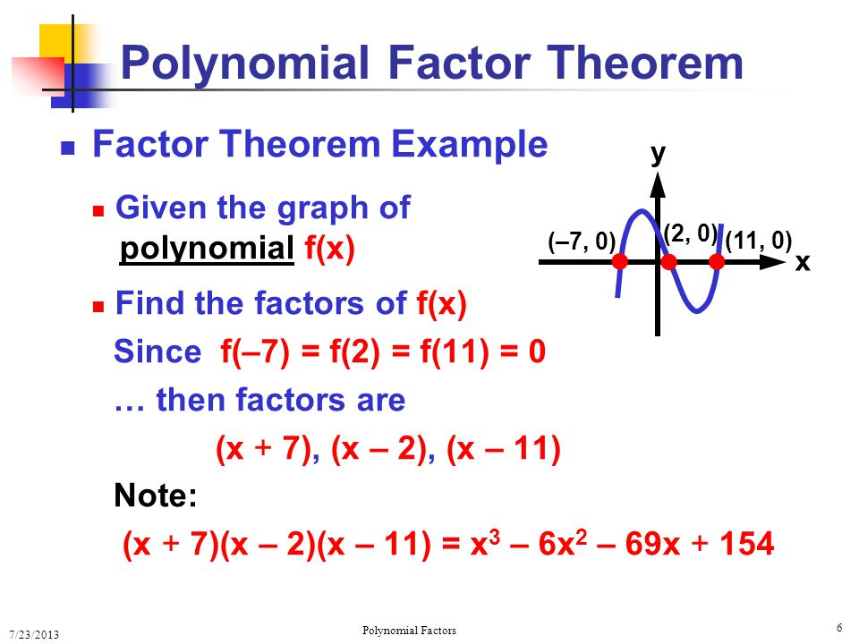 7/23/2013 Polynomial Factors 17 Complete Factoring with Multiple Zeros f(x) = a n (x – k n )(x – k n–1 )...