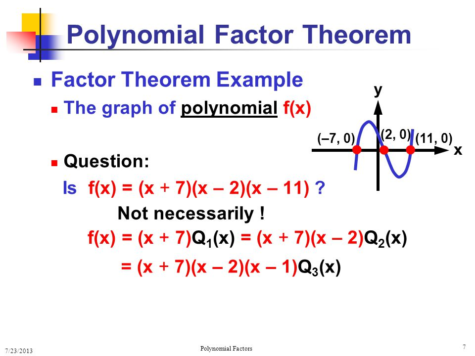 7/23/2013 Polynomial Factors 8 Factor Theorem Example The graph of polynomial f(x) Question: Polynomial Factor Theorem x y ● ● ● (–7, 0) (2, 0) (11, 0) f(x) = (x + 7)(x – 2)(x – 1)Q 3 (x) What is Q 3 (x) .