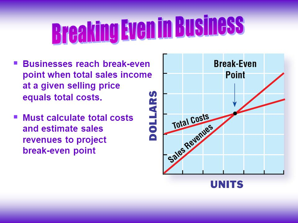 Businesses reach break-even point when total sales income at a given selling price equals total costs.