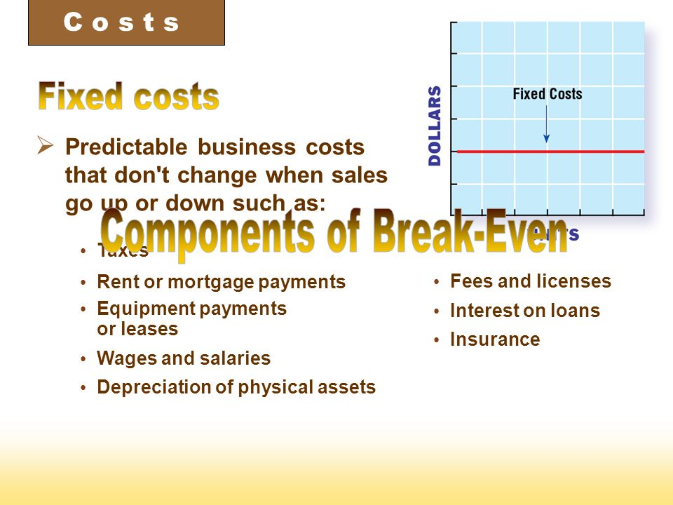  Businesses reach break-even point when total sales income at a given selling price equals total costs.