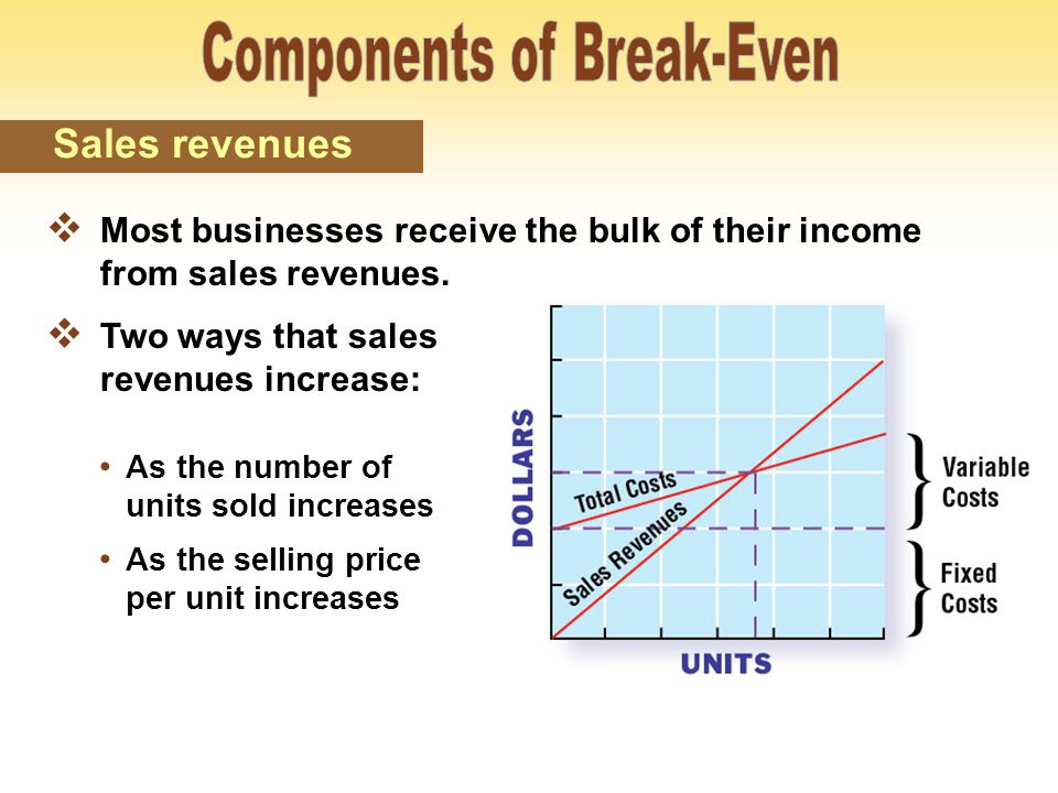  Vary to some extent in response to sales  Should be assigned as either fixed or variable for the purpose of calculating break-even C o s t s Semivariable costs Components of Break-Even