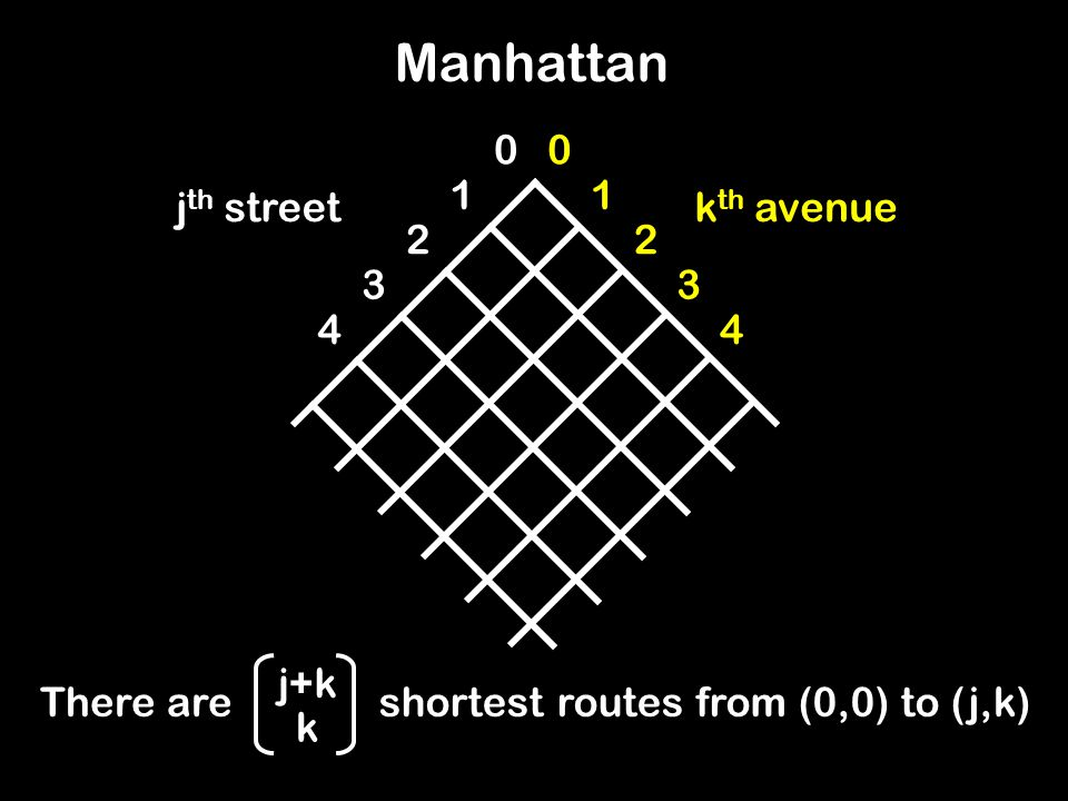 Manhattan j th streetk th avenue There areshortest routes from (0,0) to (j,k) j+k k