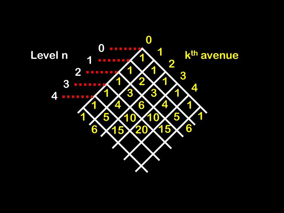 Level nk th avenue 1 0 2 4 3 0 1 2 3 4 1 1 1 1 1 1 1 1 1 2 3 3 4 4 6 1 1 5 5 10 6 6 15 20
