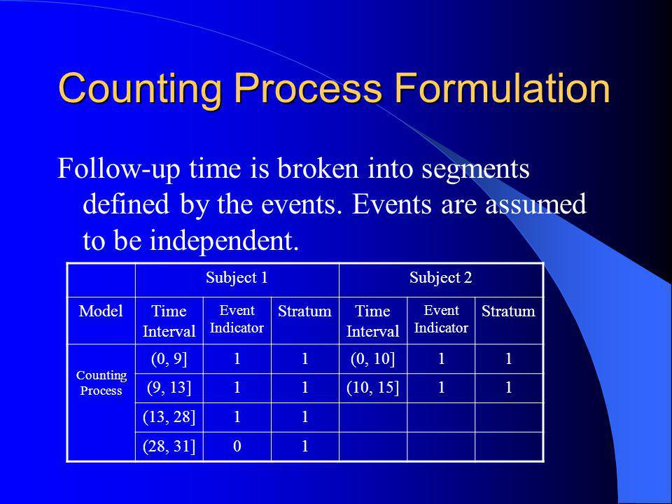 Counting Process Formulation Follow-up time is broken into segments defined by the events.