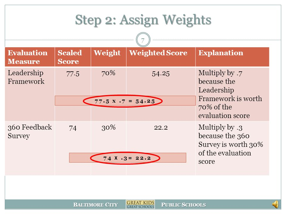 B ALTIMORE C ITY P UBLIC S CHOOLS Step 1: Compare Apples to Apples Evaluation Measure ScoreMultiplierScaled ScoreExplanation Leadership Framework 3.12577.5Because of the 1-4 scale of the Leadership Framework and rubric, a multiplier of 25 is used to place the score on a 100-point scale 360 Feedback Survey 3.72074Because of the 1-5 scale of the VAL-ED survey, a multiplier of 20 is used to place the score on a 100-point scale 6 3.1 X 25 = 77.5 3.7 X 20 = 74